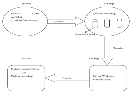 production process of HPMC